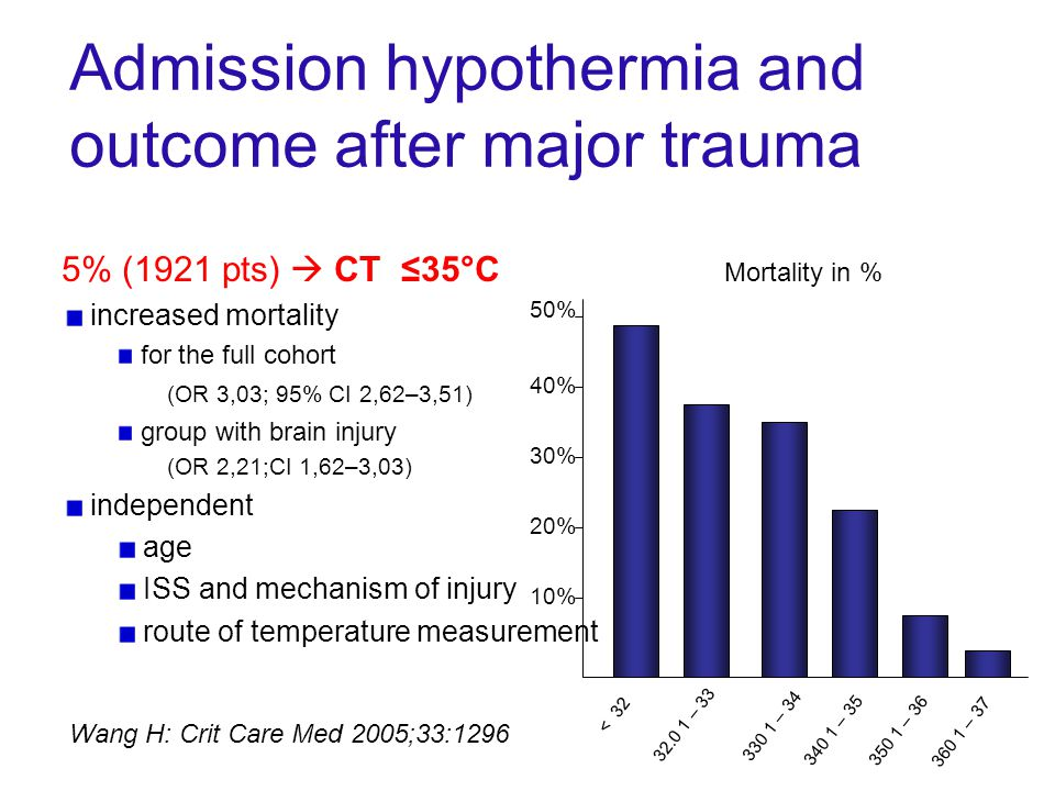 Admission hypothermia and outcome after major trauma 5% (1921 pts)  CT ≤35°C increased mortality for the full cohort (OR 3,03; 95% CI 2,62–3,51) group with brain injury (OR 2,21;CI 1,62–3,03) independent age ISS and mechanism of injury route of temperature measurement Wang H: Crit Care Med 2005;33:1296 < 32 32.0 1 – 33 330 1 – 34 340 1 – 35 350 1 – 36 360 1 – 37 50% 40% 30% 20% 10% Mortality in %