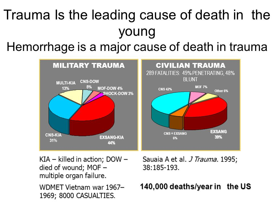 MILITARY TRAUMA CNS-KIA 31 % MULTI-KIA 13% MOF-DOW 4% CNS-DOW 5% SHOCK-DOW 3% EXSANG-KIA44% KIA – killed in action; DOW – died of wound; MOF – multiple organ failure.