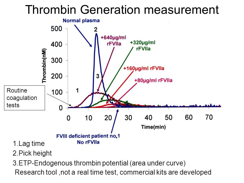 Thrombin Generation measurement 1.Lag time 2.Pick height 3.ETP-Endogenous thrombin potential (area under curve) 1 3 2 Research tool,not a real time test, commercial kits are developed Routine coagulation tests