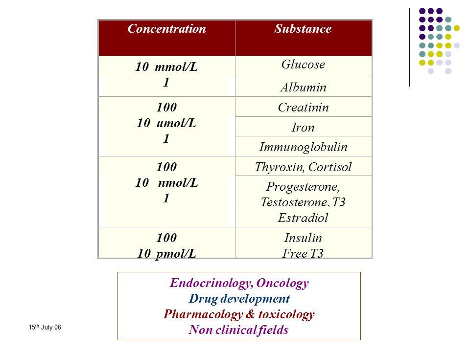 15 th July 06 ConcentrationSubstance 10 mmol/L 1 Glucose Albumin 100 10 umol/L 1 Creatinin Iron Immunoglobulin 100 10 nmol/L 1 Thyroxin, Cortisol Prog