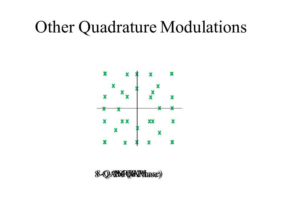 Other Quadrature Modulations 8-PSK 8-QAM (4 Phase) 8-QAM (8 Phase)16-QAM