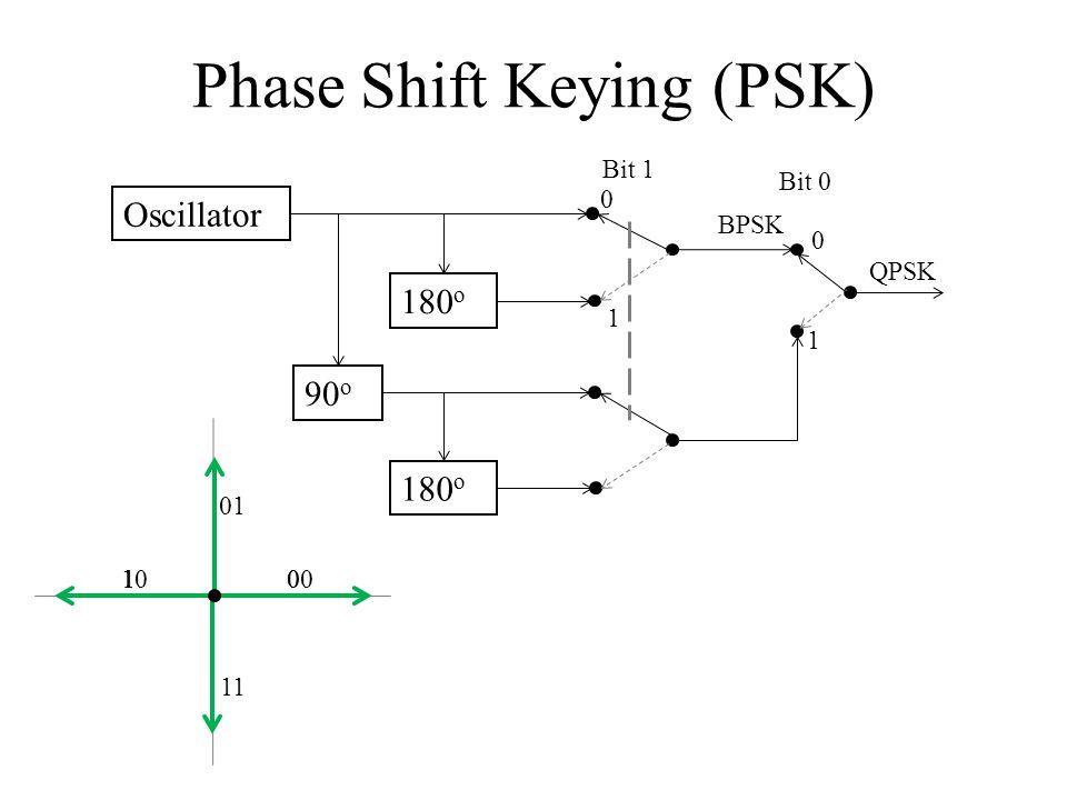 Phase Shift Keying (PSK) Oscillator 180 o 90 o 180 o BPSK QPSK 0 0 1 1 01 Bit 0 Bit 1 00 01 11 10