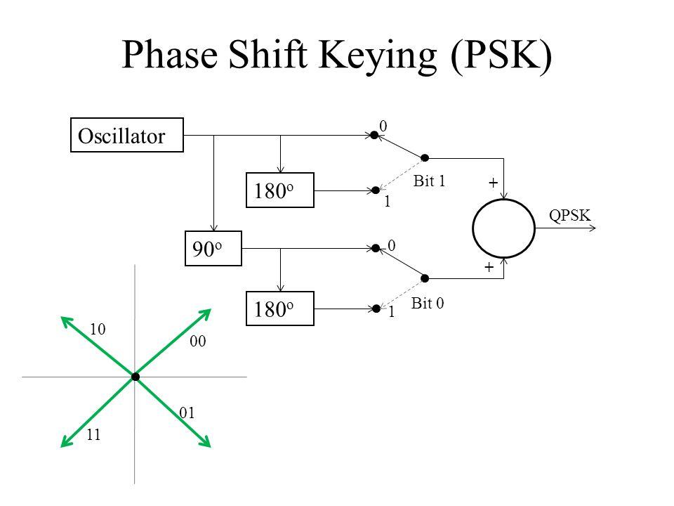 Phase Shift Keying (PSK) Oscillator 180 o 90 o 180 o QPSK 0 0 1 1 + + Bit 0 Bit 1 00 01 11 10