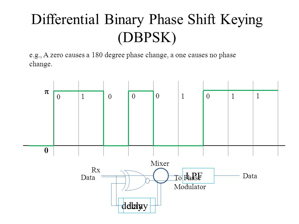 Differential Binary Phase Shift Keying (DBPSK) e.g., A zero causes a 180 degree phase change, a one causes no phase change. 0 0 0 0 0 1 1 1 1 0  dela