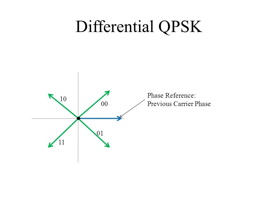 Differential QPSK 00 01 11 10 Phase Reference: Previous Carrier Phase