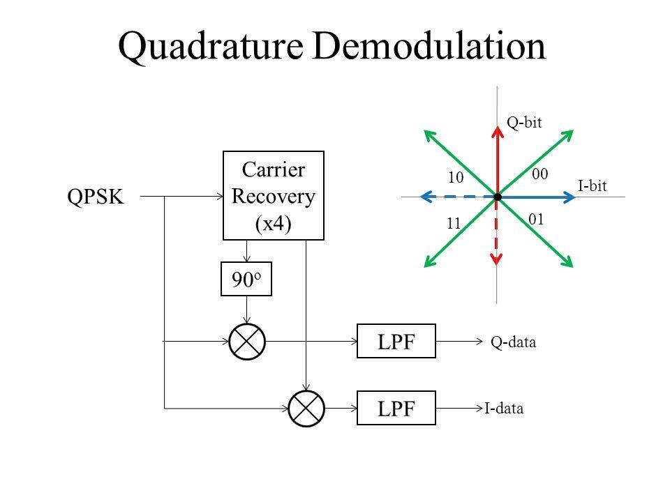 Quadrature Demodulation Carrier Recovery (x4) 90 o LPF 00 01 11 10 I-bit Q-bit I-data Q-data QPSK
