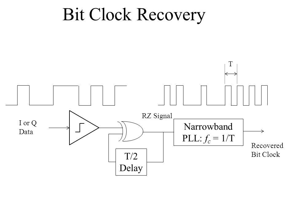 Bit Clock Recovery T/2 Delay I or Q Data RZ Signal Narrowband PLL: f c = 1/T Recovered Bit Clock T