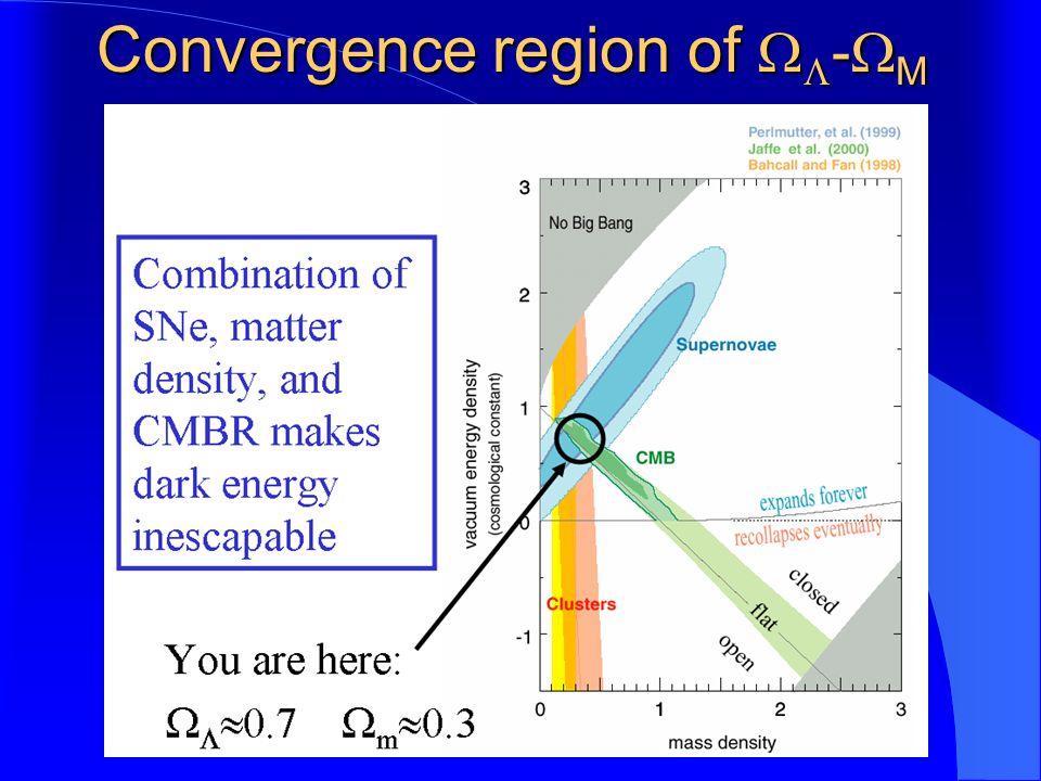 Convergence region of   -  M