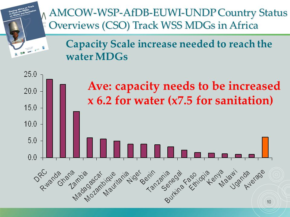 10 Capacity Scale increase needed to reach the water MDGs AMCOW-WSP-AfDB-EUWI-UNDP Country Status Overviews (CSO) Track WSS MDGs in Africa Ave: capacity needs to be increased x 6.2 for water (x7.5 for sanitation)