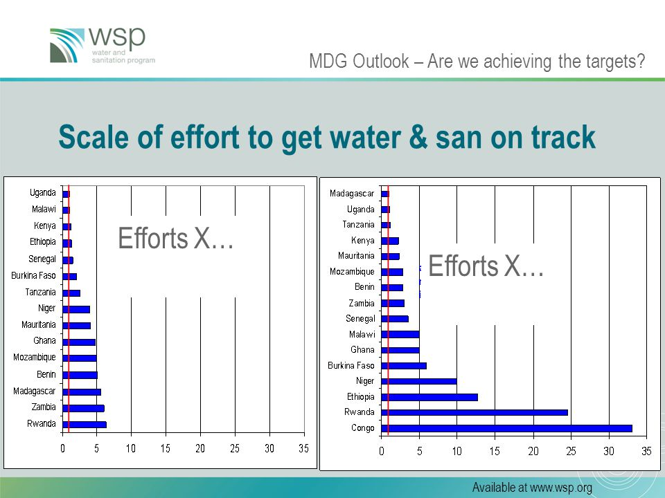 11 Scale of effort to get water & san on track Efforts X… MDG Outlook – Are we achieving the targets.