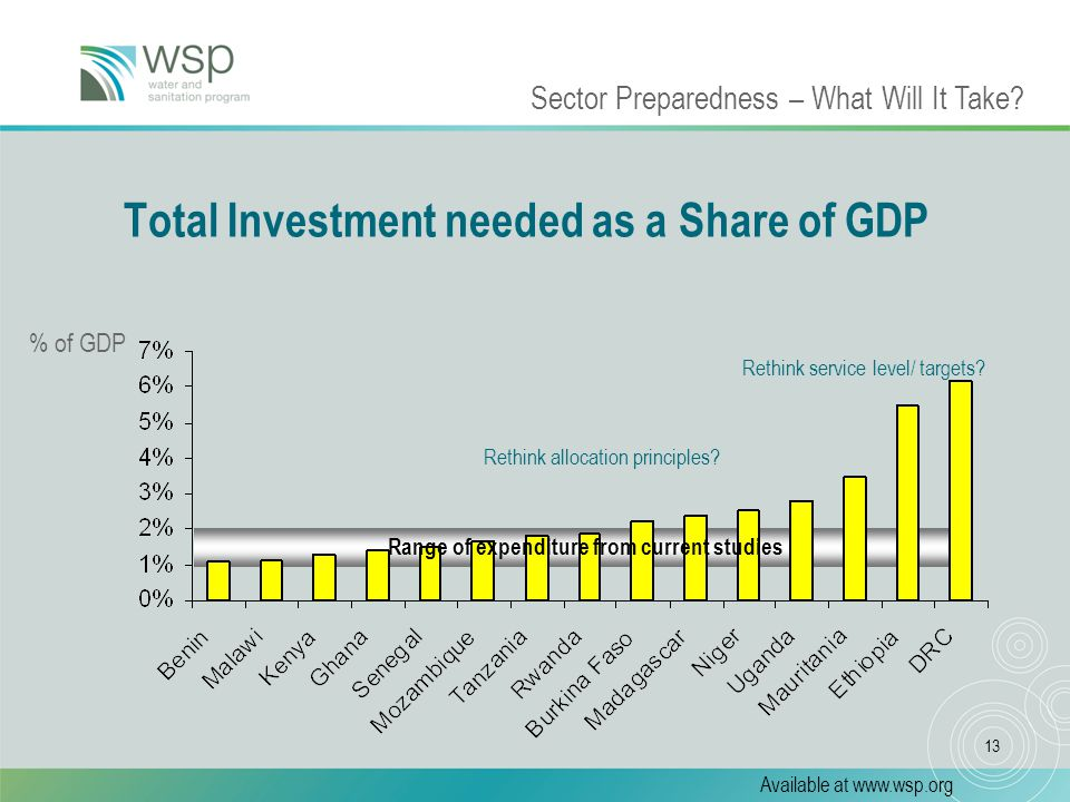 13 Total Investment needed as a Share of GDP % of GDP Sector Preparedness – What Will It Take.