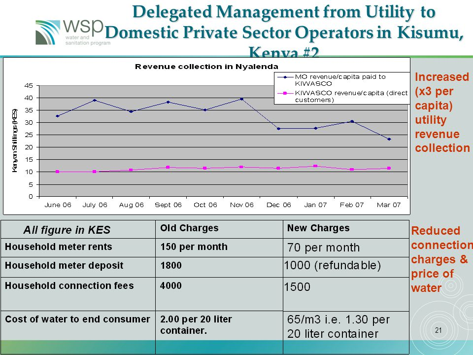 21 Delegated Management from Utility to Domestic Private Sector Operators in Kisumu, Kenya #2 Increased (x3 per capita) utility revenue collection Reduced connection charges & price of water