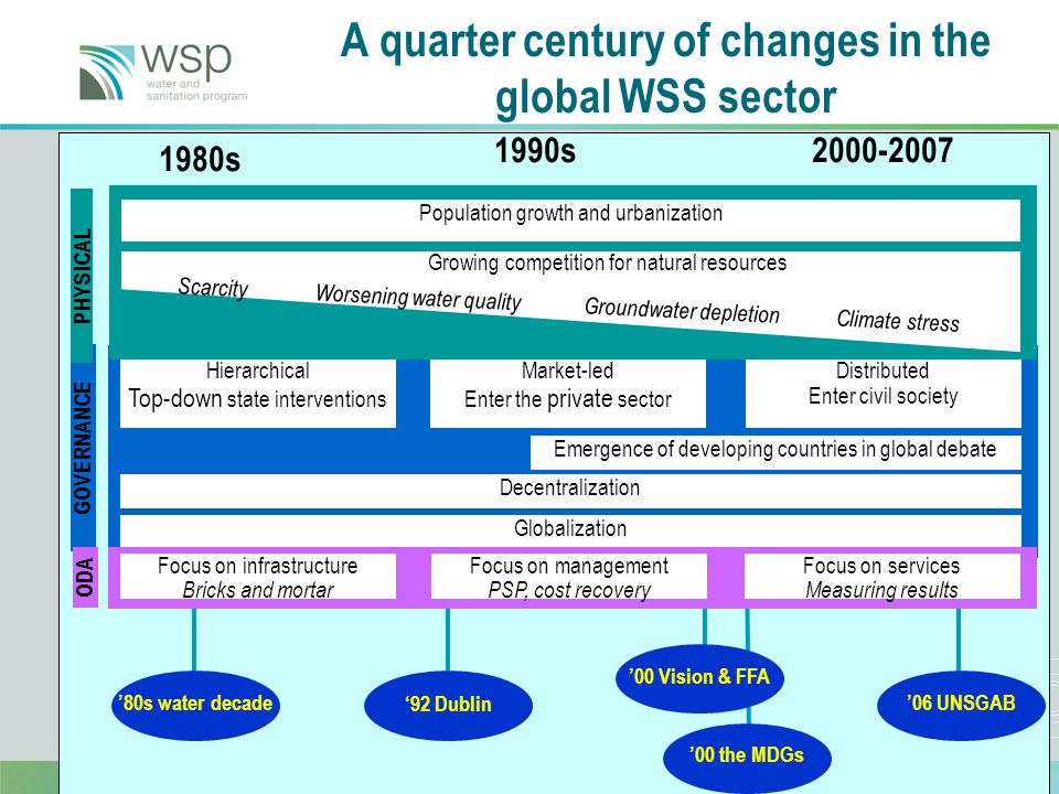 3 1980s 1990s2000-2007 A quarter century of changes in the global WSS sector '80s water decade '00 the MDGs '00 Vision & FFA '92 Dublin '06 UNSGAB GOVERNANCE Hierarchical Top-down state interventions Market-led Enter the private sector Distributed Enter civil society Globalization Decentralization Emergence of developing countries in global debate PHYSICAL Population growth and urbanization Growing competition for natural resources Scarcity Worsening water quality Groundwater depletion Climate stress ODA Focus on infrastructure Bricks and mortar Focus on management PSP, cost recovery Focus on services Measuring results