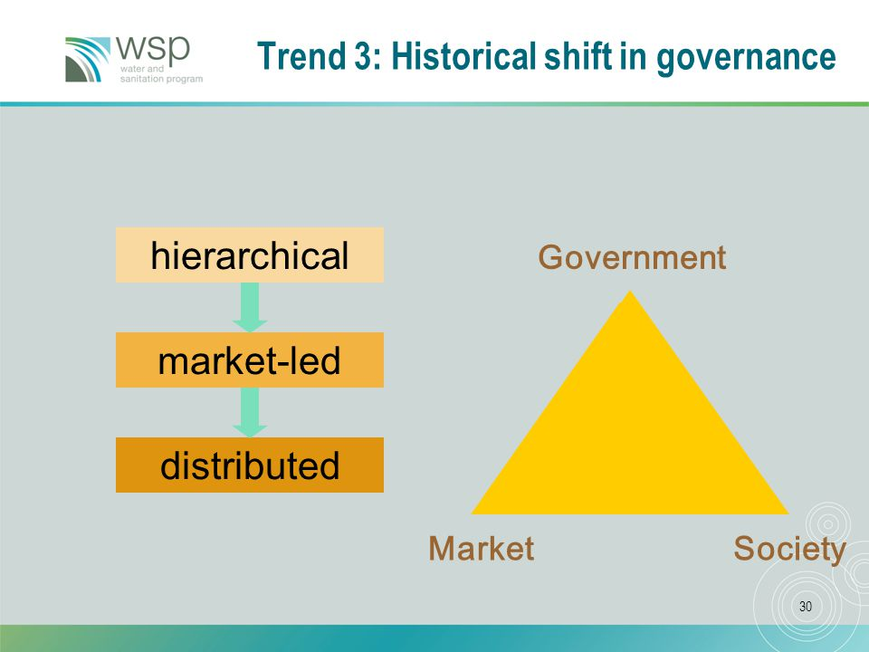 30 Trend 3: Historical shift in governance Government hierarchical Society distributed Market market-led