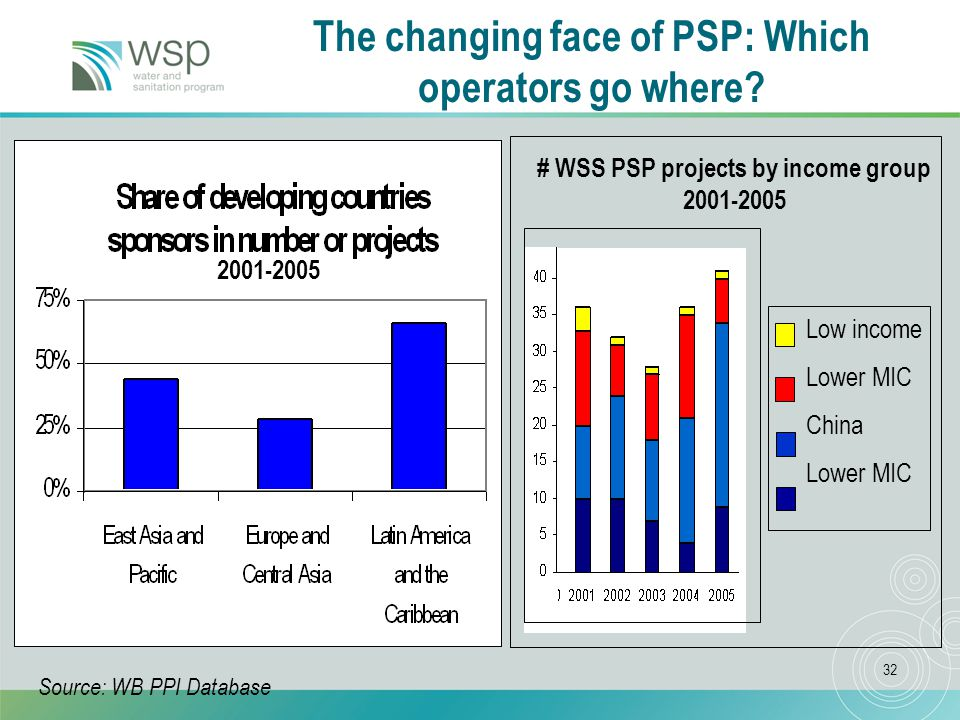 32 The changing face of PSP: Which operators go where.