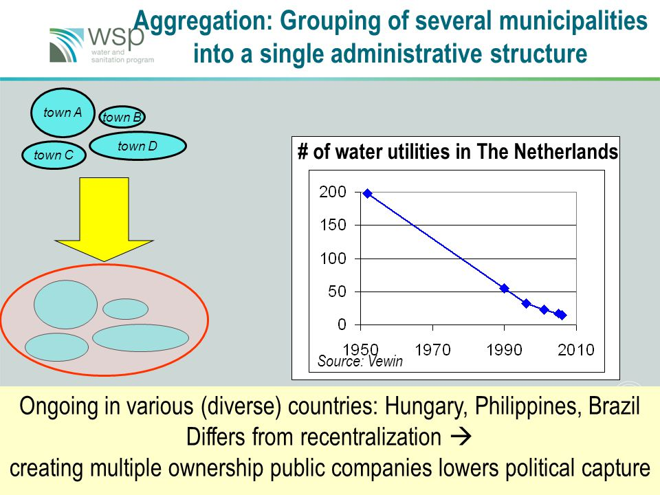 33 Aggregation: Grouping of several municipalities into a single administrative structure town A town B town C town D Ongoing in various (diverse) countries: Hungary, Philippines, Brazil Differs from recentralization  creating multiple ownership public companies lowers political capture # of water utilities in The Netherlands Source: Vewin