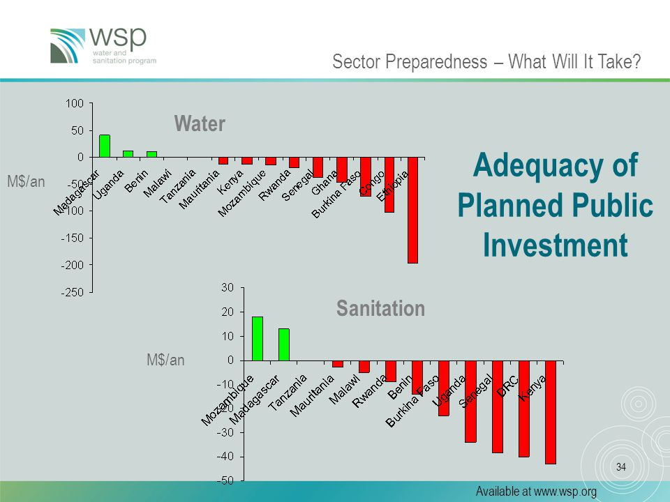 34 Adequacy of Planned Public Investment M$/an Sanitation Water Sector Preparedness – What Will It Take.
