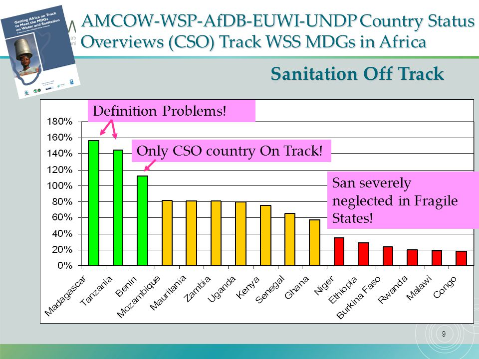 9 Sanitation Off Track Projected % of Coverage Target Achieved - Sanitation Supply AMCOW-WSP-AfDB-EUWI-UNDP Country Status Overviews (CSO) Track WSS MDGs in Africa Definition Problems.