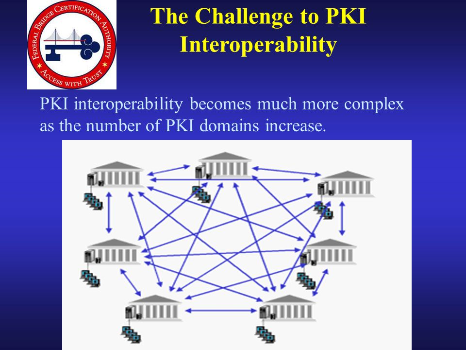 The Challenge to PKI Interoperability PKI interoperability becomes much more complex as the number of PKI domains increase.