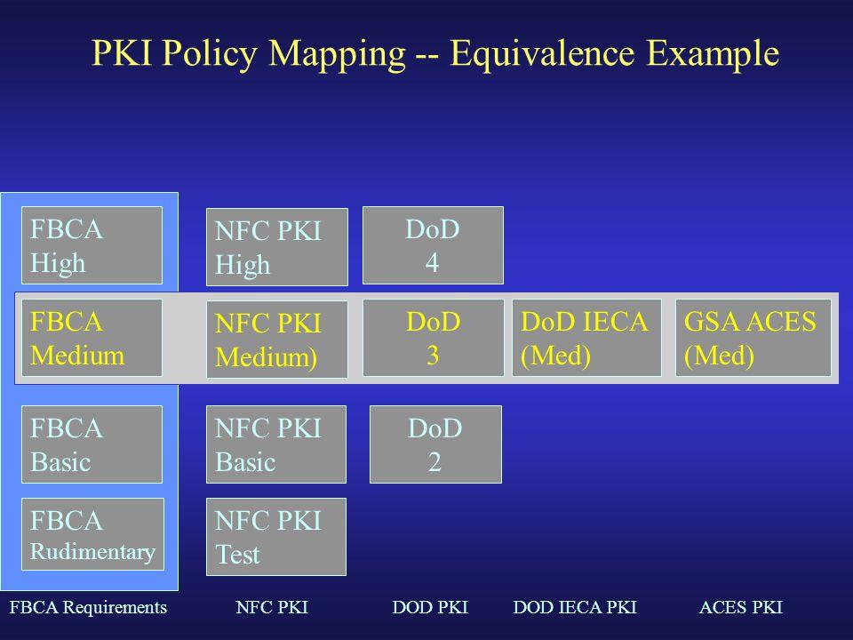 PKI Policy Mapping -- Equivalence Example DoD 2 DoD 3 DoD 4 NFC PKI Basic NFC PKI Medium) NFC PKI High NFC PKI Test FBCA High FBCA Medium FBCA Basic FBCA Rudimentary GSA ACES (Med) DoD IECA (Med) FBCA RequirementsNFC PKIDOD PKIDOD IECA PKIACES PKI