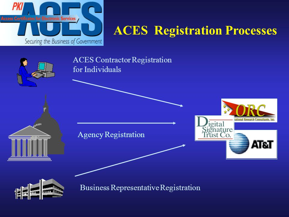 ACES Registration Processes ACES Contractor Registration for Individuals Agency Registration Business Representative Registration