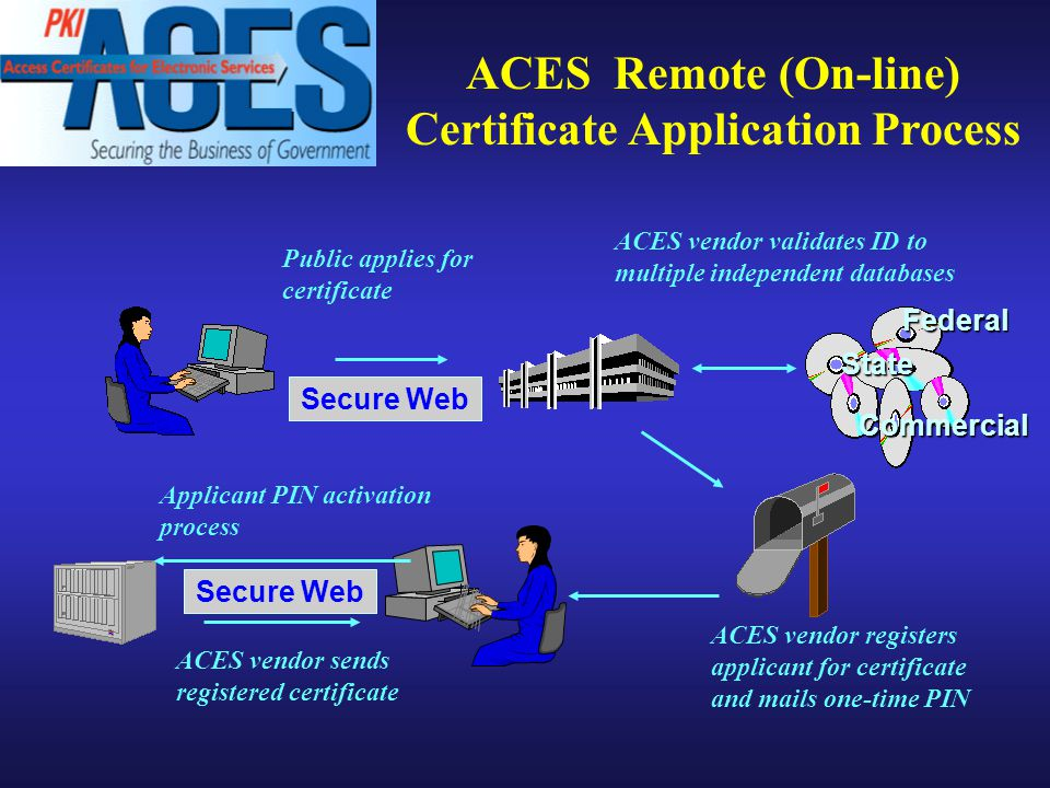 ACES Remote (On-line) Certificate Application Process Public applies for certificate Secure Web Federal State Commercial ACES vendor validates ID to multiple independent databases Applicant PIN activation process ACES vendor registers applicant for certificate and mails one-time PIN ACES vendor sends registered certificate