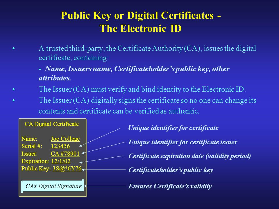 A trusted third-party, the Certificate Authority (CA), issues the digital certificate, containing: - Name, Issuers name, Certificateholder's public key, other attributes.