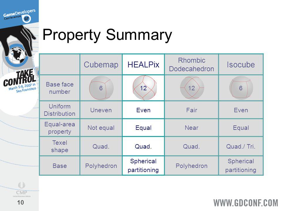 10 Property Summary CubemapHEALPix Rhombic Dodecahedron Isocube Base face number 612 6 Uniform Distribution UnevenEvenFairEven Equal-area property Not