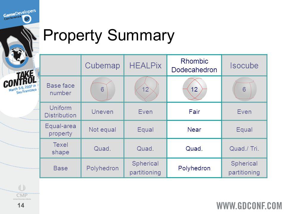 14 Property Summary CubemapHEALPix Rhombic Dodecahedron Isocube Base face number 612 6 Uniform Distribution UnevenEvenFairEven Equal-area property Not