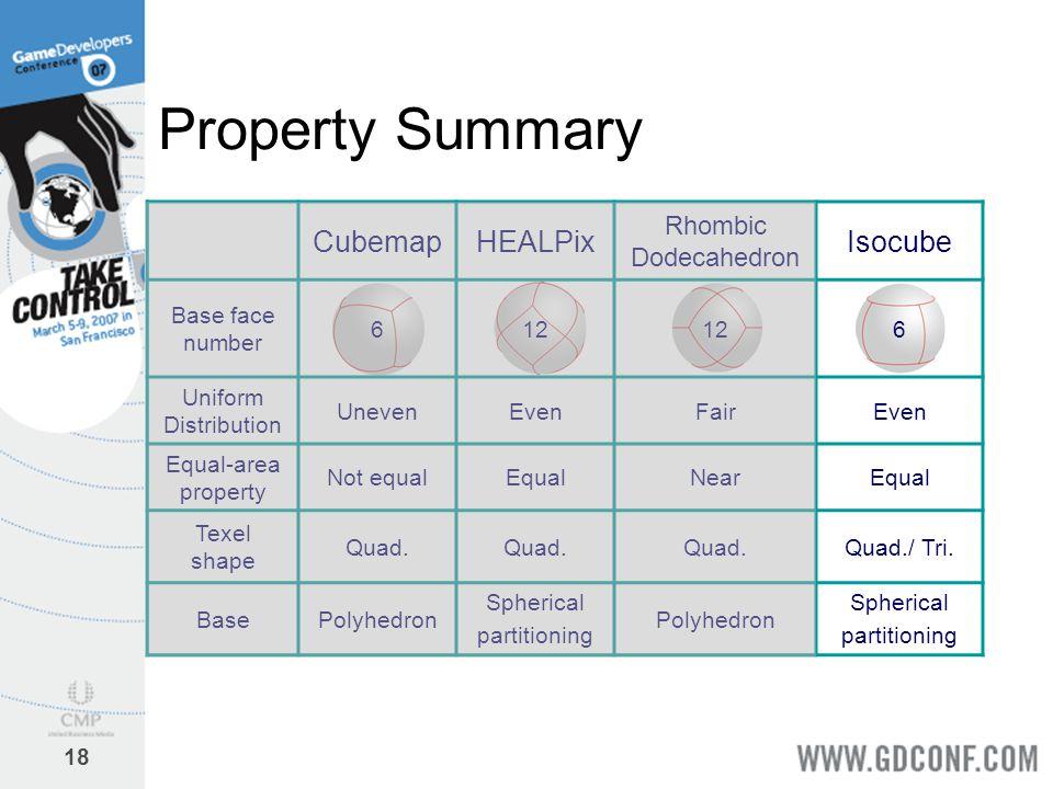18 Property Summary CubemapHEALPix Rhombic Dodecahedron Isocube Base face number 612 6 Uniform Distribution UnevenEvenFairEven Equal-area property Not