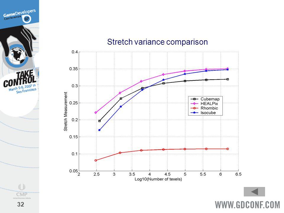 32 Stretch variance comparison