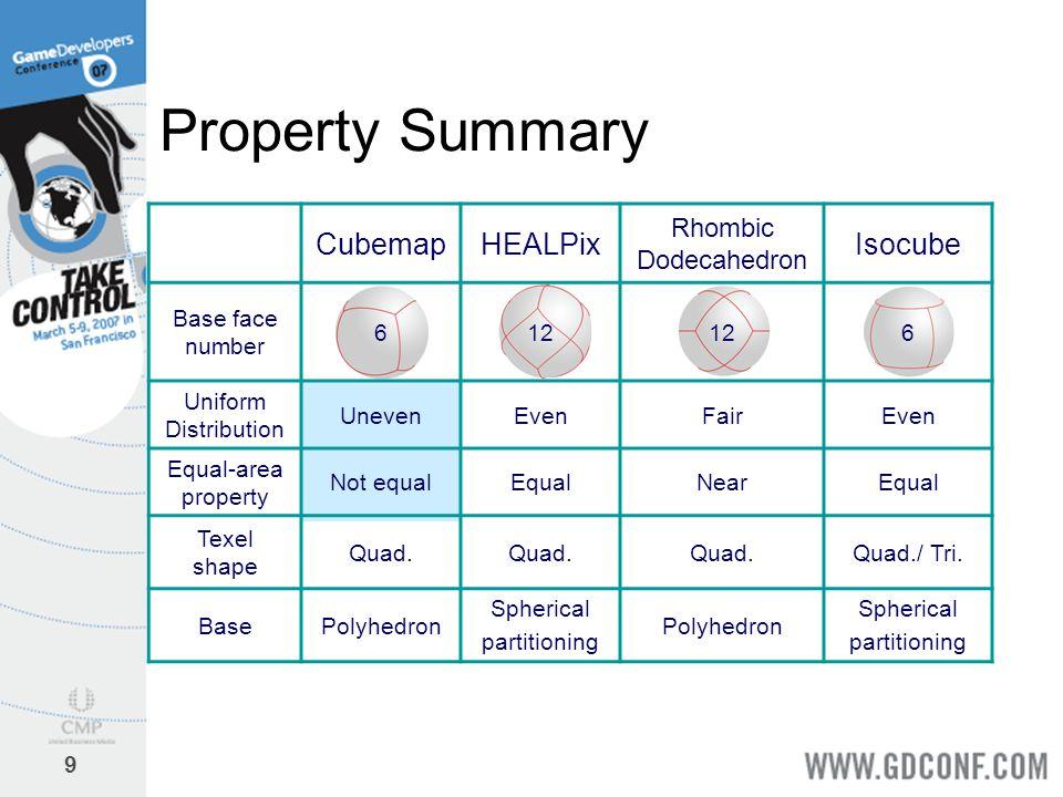 9 Property Summary CubemapHEALPix Rhombic Dodecahedron Isocube Base face number 612 6 Uniform Distribution UnevenEvenFairEven Equal-area property Not