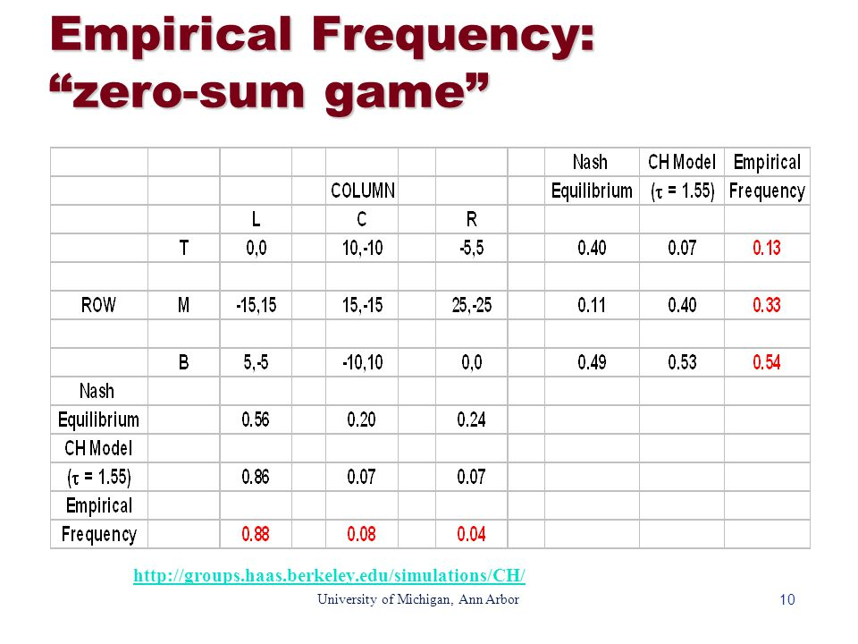 10 University of Michigan, Ann Arbor Empirical Frequency: zero-sum game http://groups.haas.berkeley.edu/simulations/CH/
