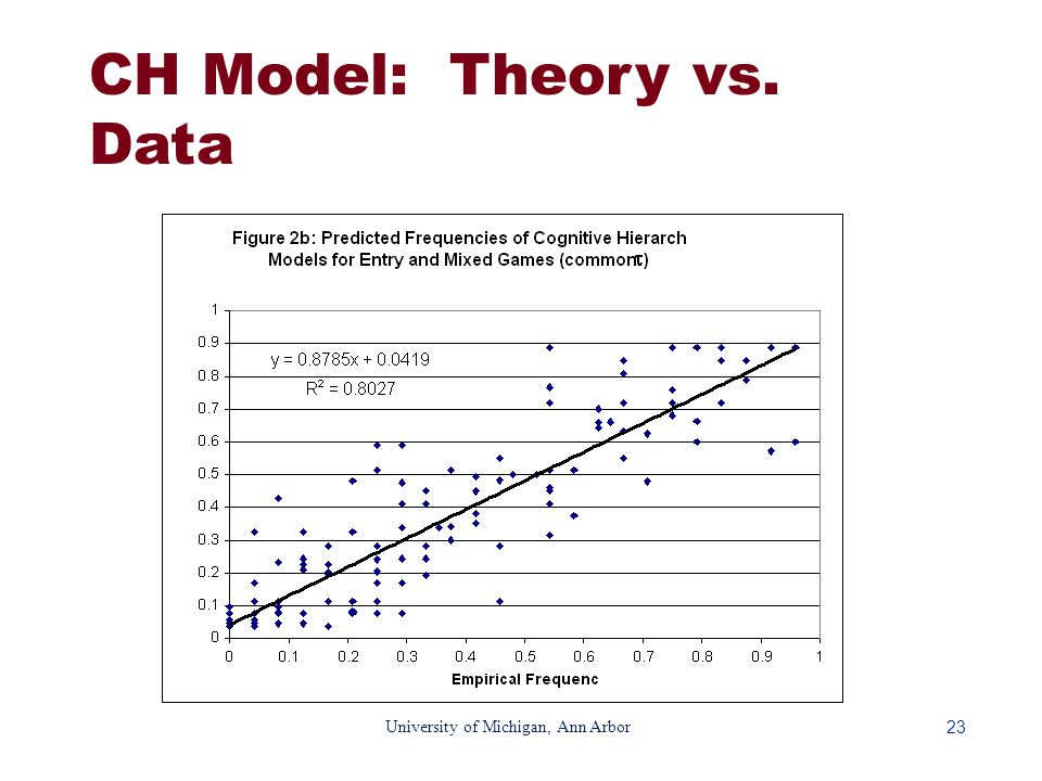 23 University of Michigan, Ann Arbor CH Model: Theory vs. Data