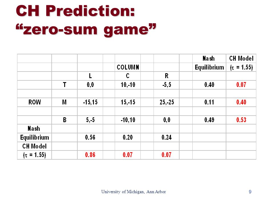9 University of Michigan, Ann Arbor CH Prediction: zero-sum game