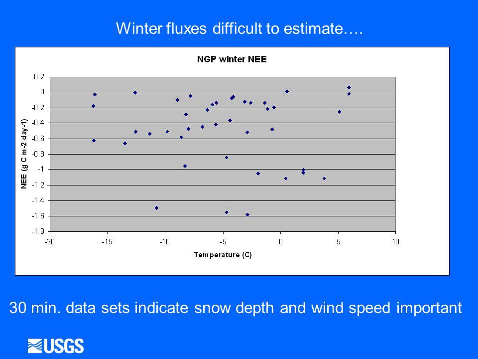 Winter fluxes difficult to estimate…. 30 min.