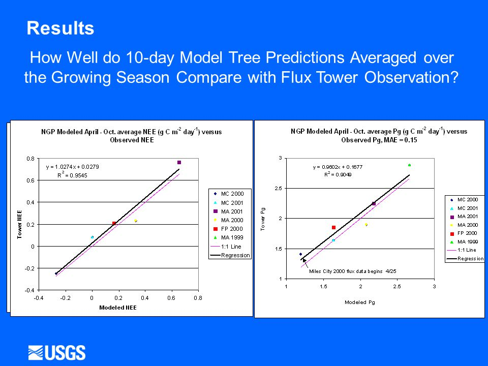 Results How Well do 10-day Model Tree Predictions Averaged over the Growing Season Compare with Flux Tower Observation.