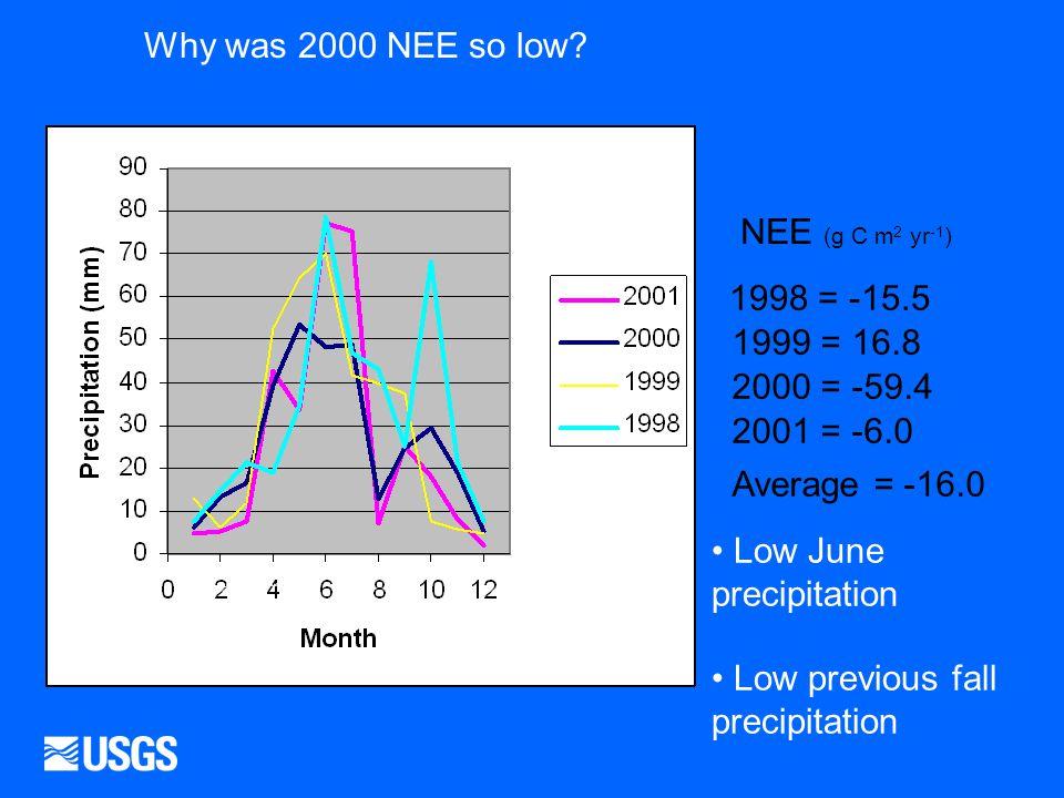 Ppt_temp_monthly_rangelands.xls Ppt_temp_monthy_rangelands.xls 1998 = -15.5 NEE (g C m 2 yr -1 ) 1999 = 16.8 2000 = -59.4 2001 = -6.0 Average = -16.0 Why was 2000 NEE so low.
