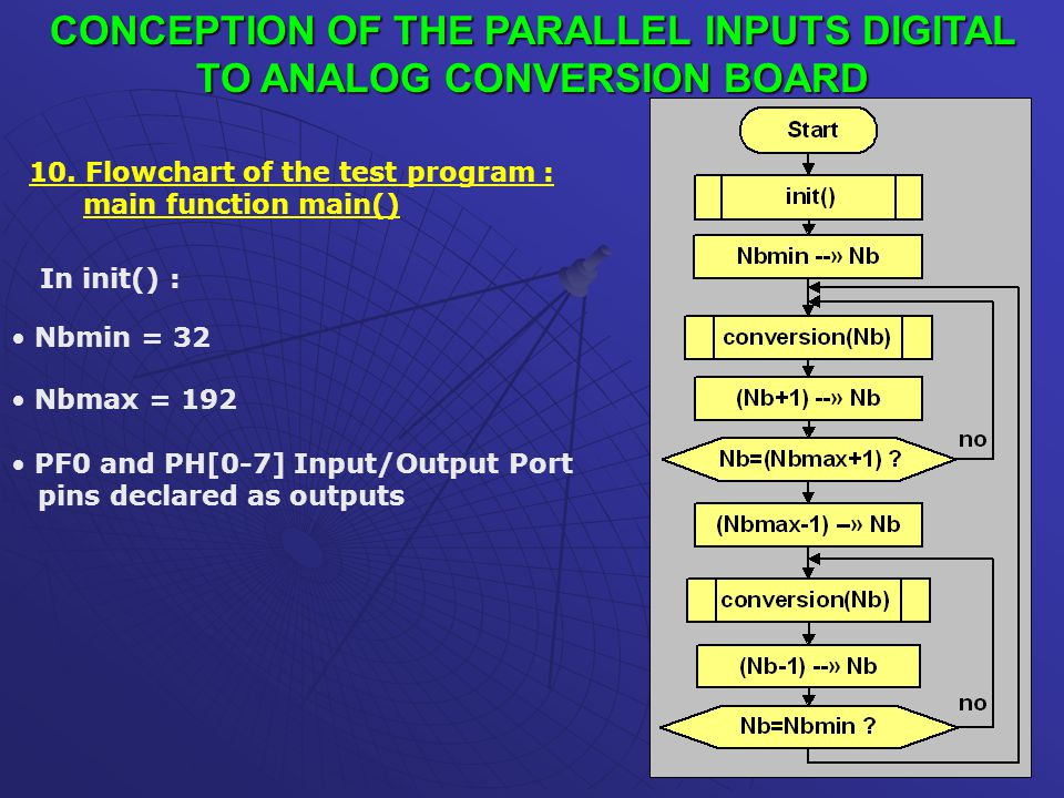 CONCEPTION OF THE PARALLEL INPUTS DIGITAL TO ANALOG CONVERSION BOARD 10. Flowchart of the test program : main function main() In init() : Nbmin = 32 N
