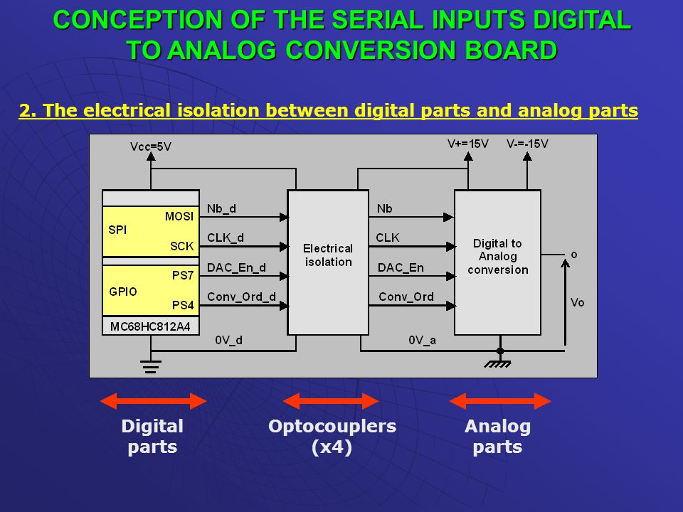 CONCEPTION OF THE SERIAL INPUTS DIGITAL TO ANALOG CONVERSION BOARD 2. The electrical isolation between digital parts and analog parts Digital parts Op