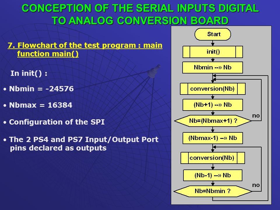CONCEPTION OF THE SERIAL INPUTS DIGITAL TO ANALOG CONVERSION BOARD 7. Flowchart of the test program : main function main() In init() : Nbmin = -24576