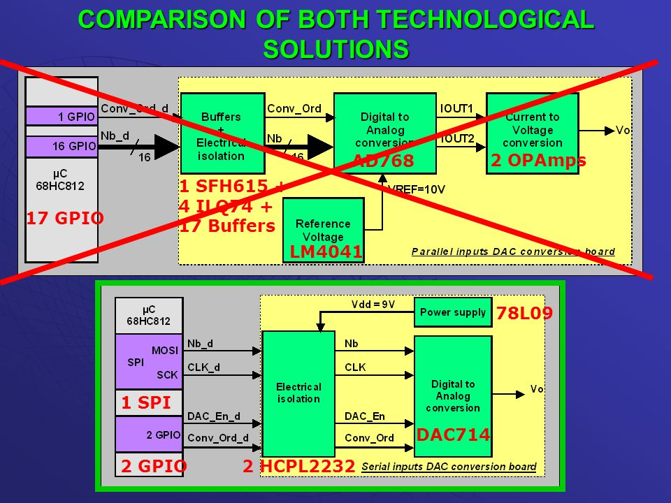COMPARISON OF BOTH TECHNOLOGICAL SOLUTIONS AD768 2 OPAmps LM4041 1 SFH615 + 4 ILQ74 + 17 Buffers 17 GPIO 1 SPI 2 GPIO2 HCPL2232 DAC714 78L09