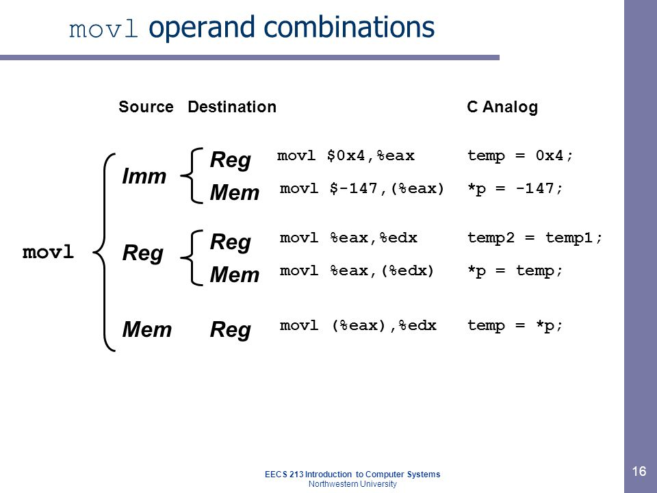 EECS 213 Introduction to Computer Systems Northwestern University 16 movl operand combinations movl Imm Reg Mem Reg Mem Reg Mem Reg SourceDestination