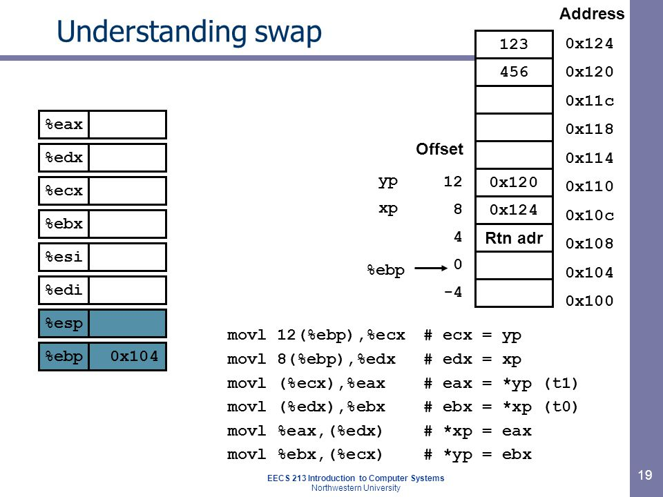 EECS 213 Introduction to Computer Systems Northwestern University 19 Understanding swap movl 12(%ebp),%ecx# ecx = yp movl 8(%ebp),%edx# edx = xp movl