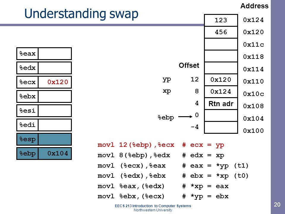 EECS 213 Introduction to Computer Systems Northwestern University 20 Understanding swap movl 12(%ebp),%ecx# ecx = yp movl 8(%ebp),%edx# edx = xp movl (%ecx),%eax# eax = *yp (t1) movl (%edx),%ebx# ebx = *xp (t0) movl %eax,(%edx)# *xp = eax movl %ebx,(%ecx)# *yp = ebx 0x120 0x124 Rtn adr %ebp 0 4 8 12 Offset -4 123 456 Address 0x124 0x120 0x11c 0x118 0x114 0x110 0x10c 0x108 0x104 0x100 yp xp %eax %edx %ecx %ebx %esi %edi %esp %ebp 0x120 0x104