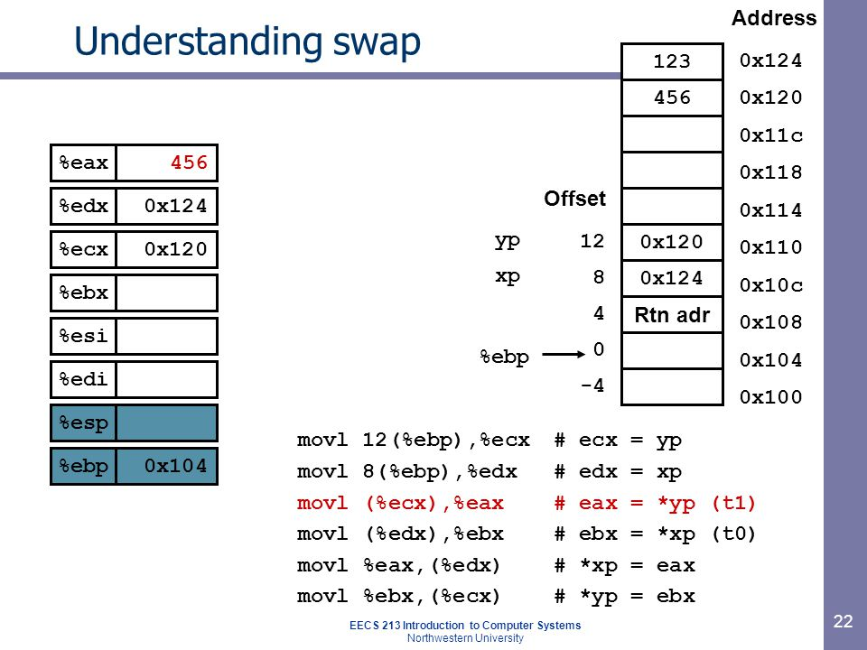 EECS 213 Introduction to Computer Systems Northwestern University 22 Understanding swap movl 12(%ebp),%ecx# ecx = yp movl 8(%ebp),%edx# edx = xp movl