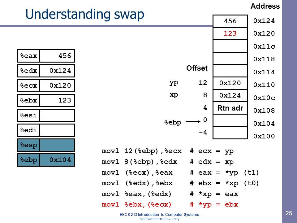 EECS 213 Introduction to Computer Systems Northwestern University 25 Understanding swap movl 12(%ebp),%ecx# ecx = yp movl 8(%ebp),%edx# edx = xp movl