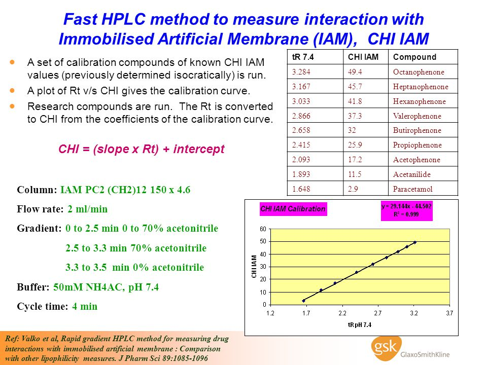 Fast HPLC method to measure interaction with Immobilised Artificial Membrane (IAM), CHI IAM Column: IAM PC2 (CH2)12 150 x 4.6 Flow rate: 2 ml/min Grad