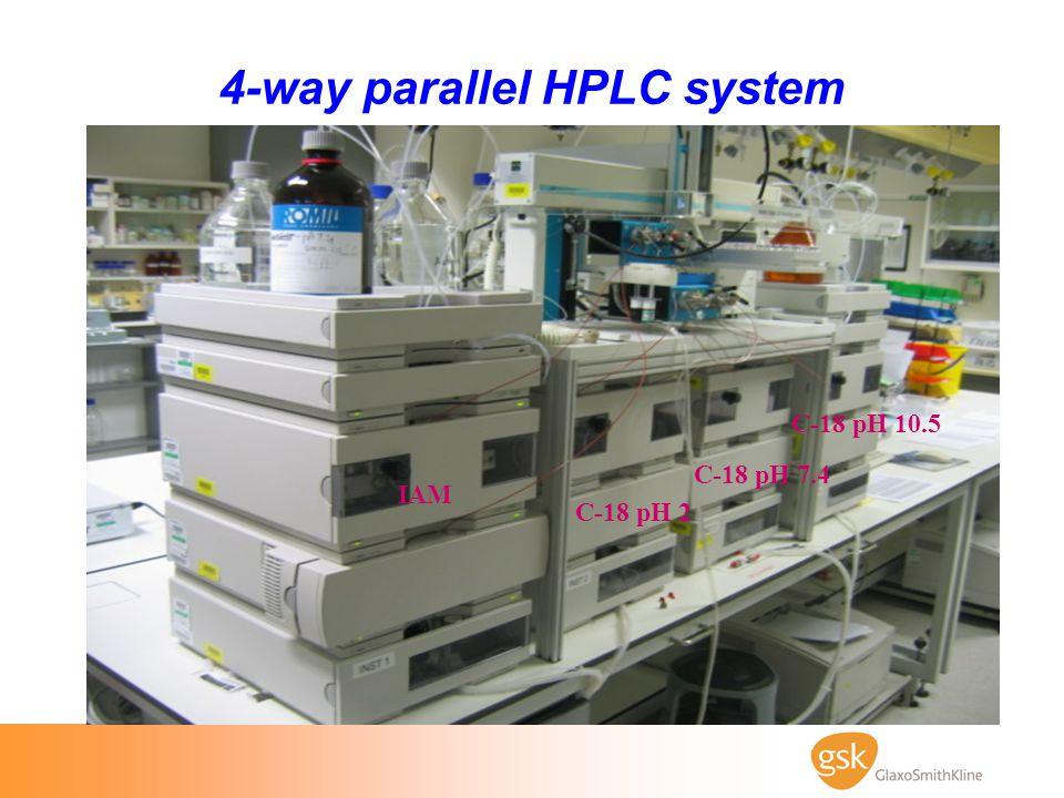 4-way parallel HPLC system IAM C-18 pH 2 C-18 pH 7.4 C-18 pH 10.5