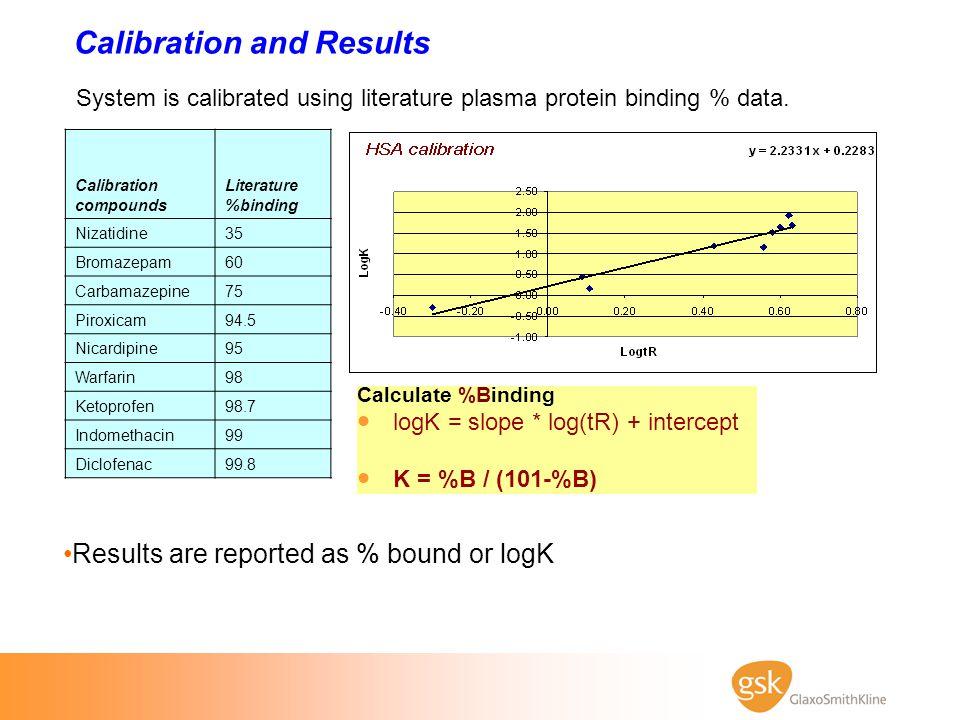 Calibration and Results Calculate %Binding  logK = slope * log(tR) + intercept  K = %B / (101-%B) Calibration compounds Literature %binding Nizatidi